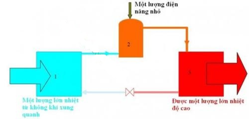Nguyên lý hoạt động máy bơm nhiệt nước nóng