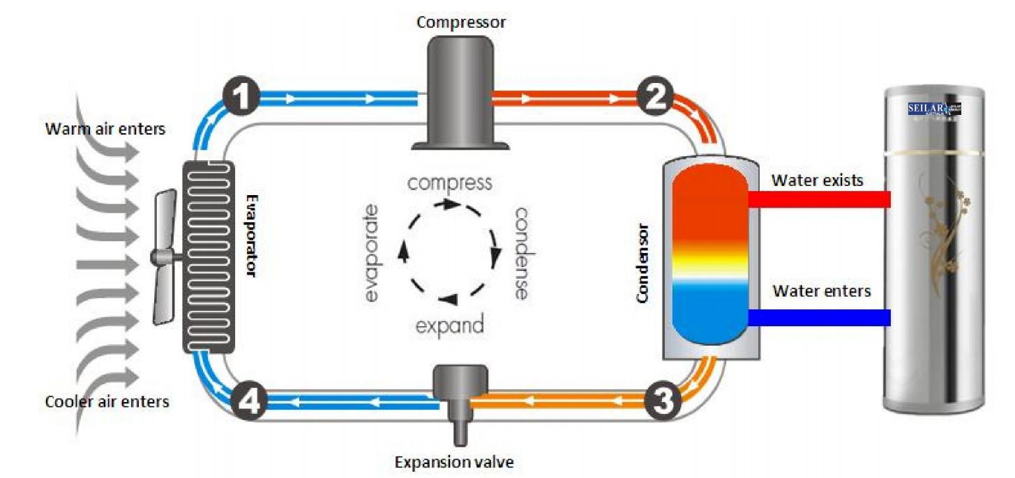 Nguyên lý hoạt động máy bơm nhiệt