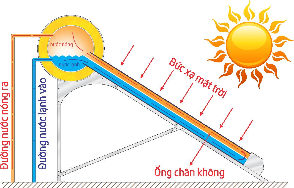 Nguyên lý hoạt động của máy năng lượng mặt trời